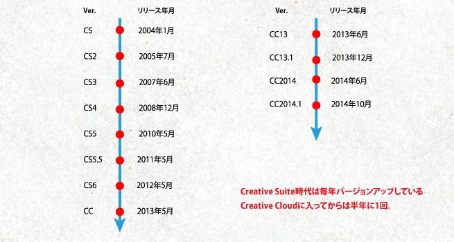 CSシリーズとCCのバージョンアップ年表