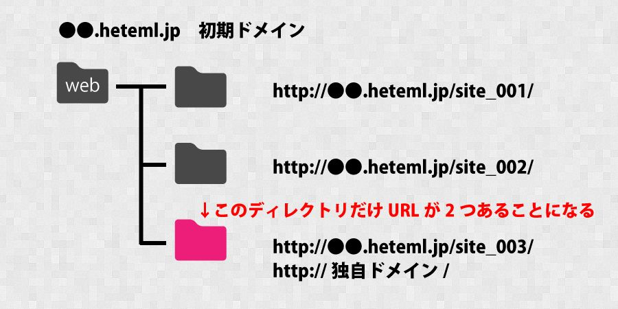 hteml.jpが表示される