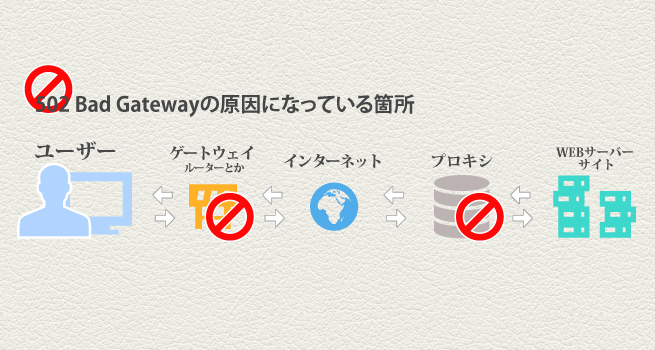 502-Bad-Gatewayの原因の箇所