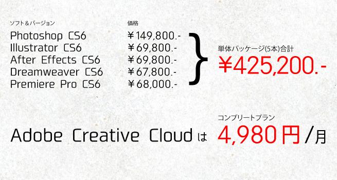 Adobeソフト単体パッケージの金額