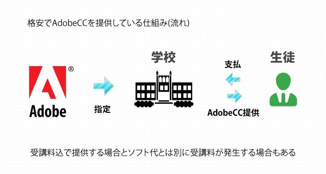 Adobeクリエイティブクラウドを格安で手に入れる仕組み